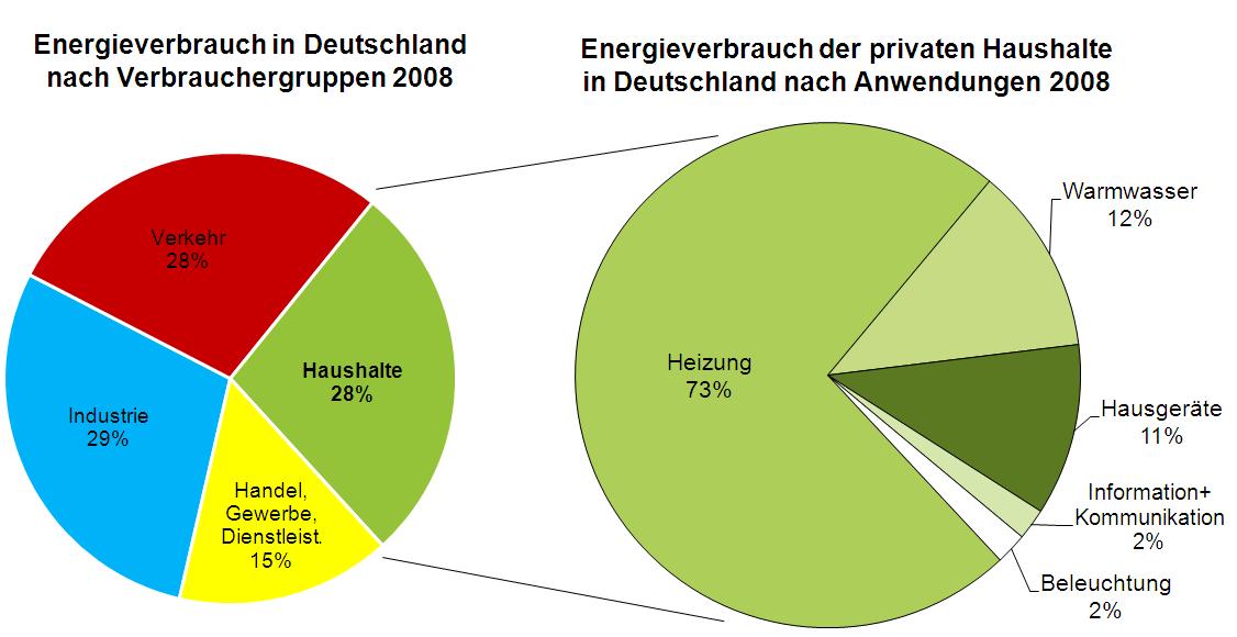 Hoher Anteil der Haushalte am Energieverbrauch macht das E|Home-Center erforderlich