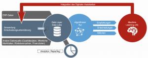Einbindung von ML-Verfahren in den Einkaufs-/Kostenanalyseprozess