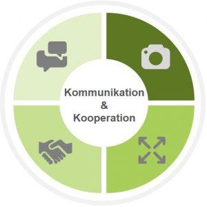 Koomunikation und Kooperation